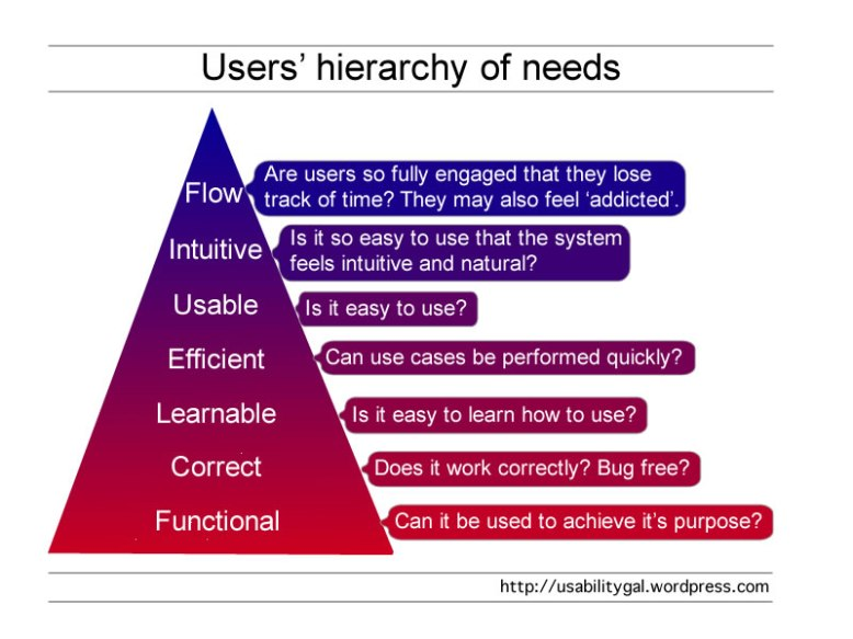 users hierarchy of needs