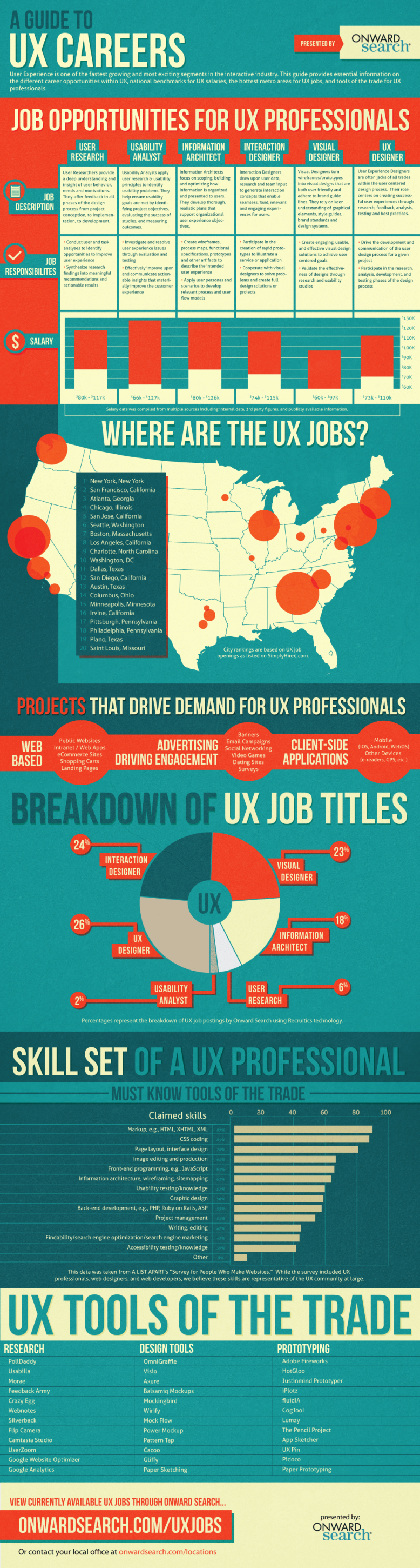 UX-Career-Guide-Infographic