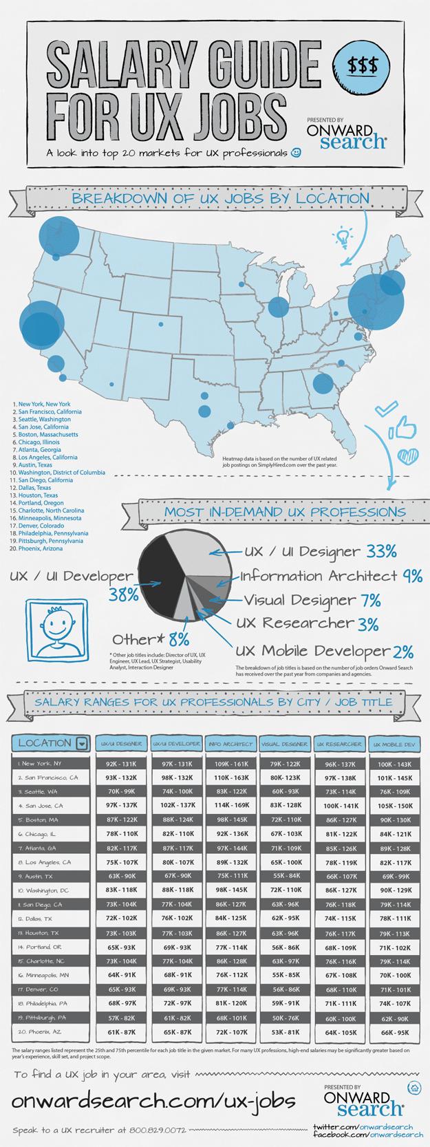 UX Salary infograph